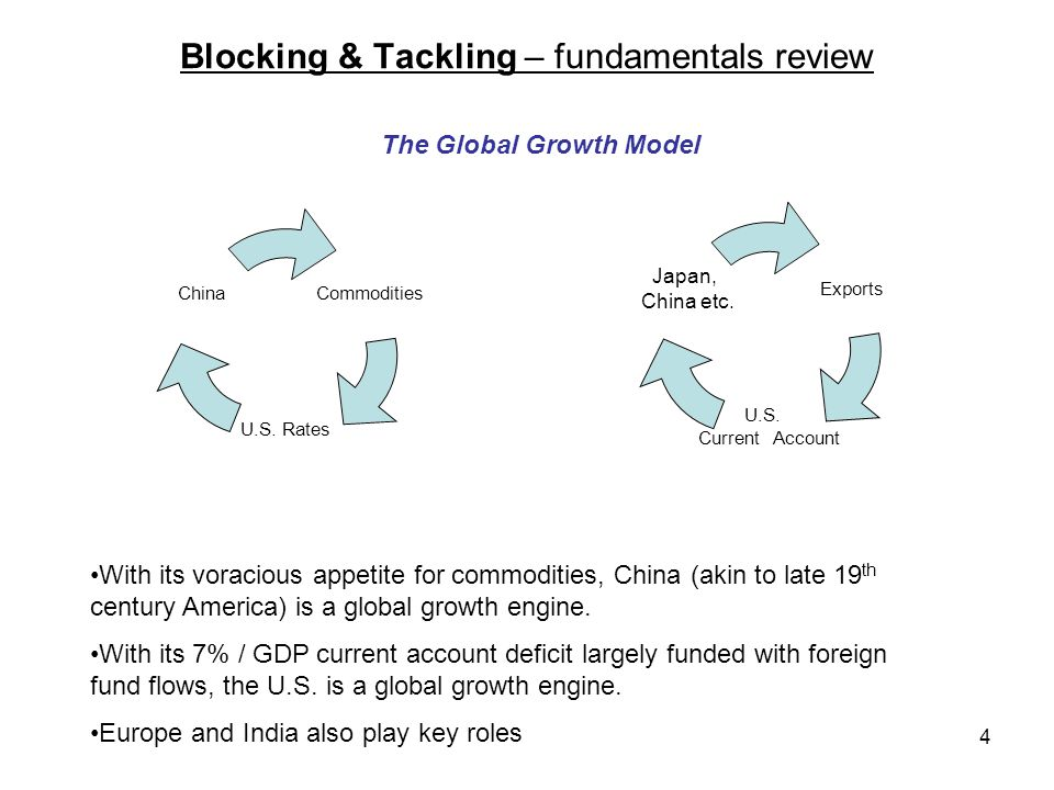 4 Blocking & Tackling – fundamentals review Commodities U.S. Rates China Exports U.S. Current Account Japan, China etc. With its voracious appetite fo