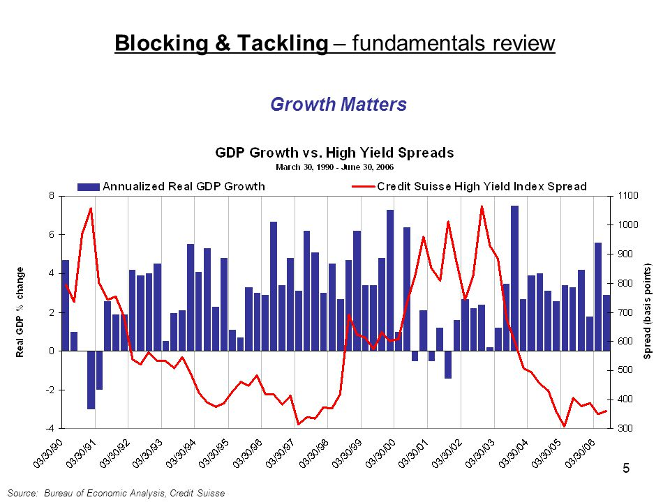 5 Blocking & Tackling – fundamentals review Source: Bureau of Economic Analysis, Credit Suisse Growth Matters