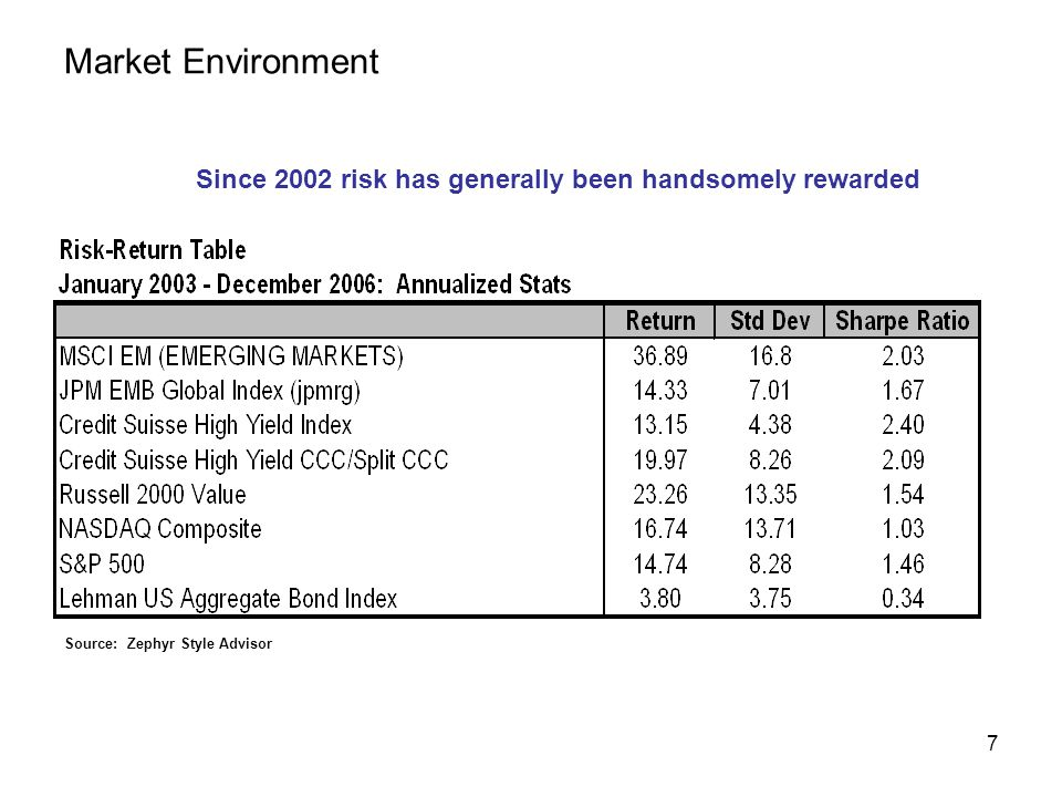 7 Market Environment Since 2002 risk has generally been handsomely rewarded Source: Zephyr Style Advisor