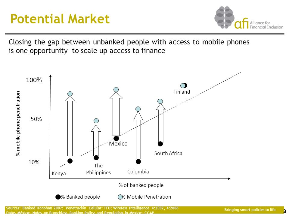 3 Closing the gap between unbanked people with access to mobile phones is one opportunity to scale up access to finance Potential Market Sources: Banked Honohan 2007; Penetración Celular: ITU; WireIess Intelligence 4:2002, 4:2006 Datos México: Notes on Branchless Banking Policy and Regulation in Mexico; CGAP 97% 50% 100% 10% % Banked people % Mobile Penetration Finland Kenya The Philippines South Africa Colombia Mexico % mobile phone penetration % of banked people