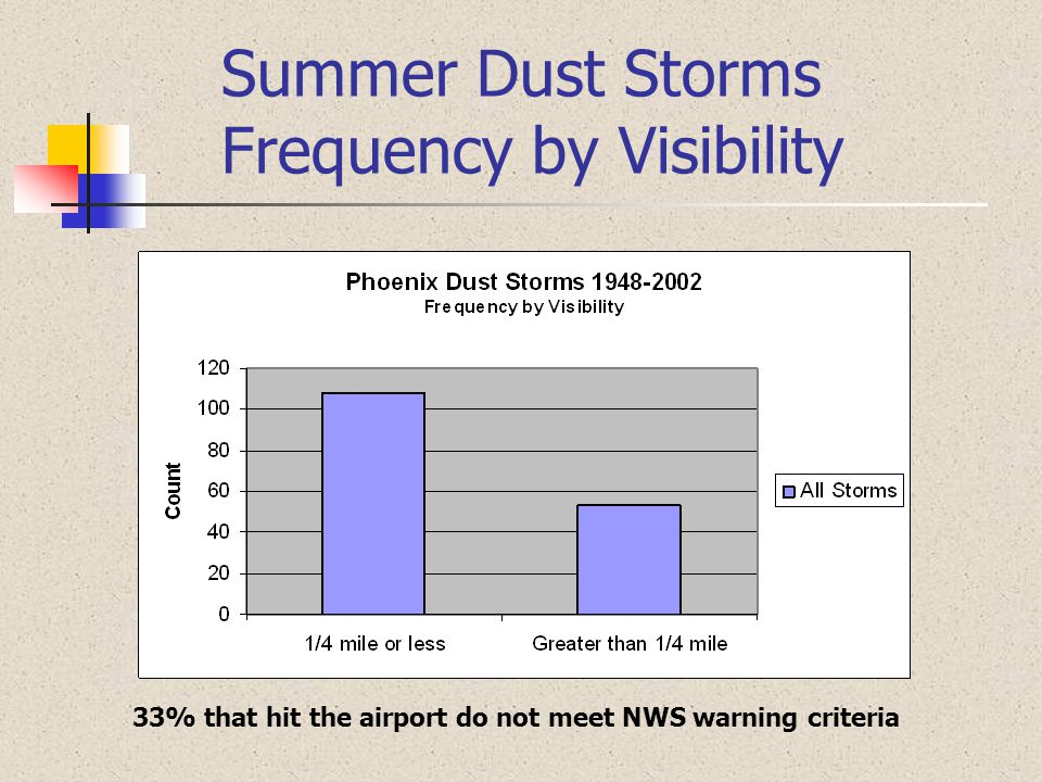 Summer Dust Storms Frequency by Visibility 33% that hit the airport do not meet NWS warning criteria