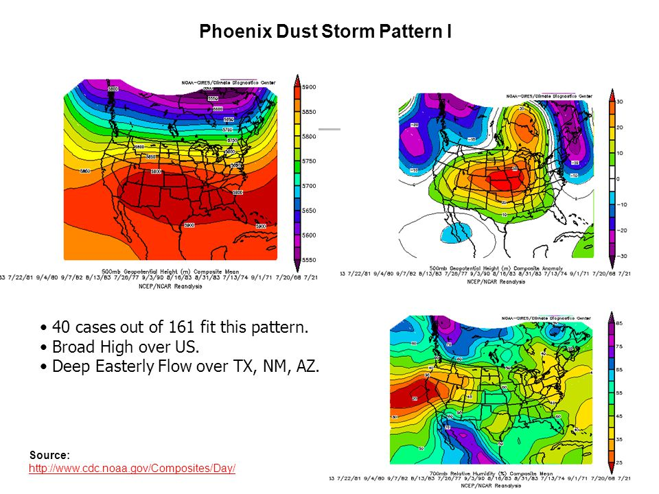 Phoenix Dust Storm Pattern I Source: http://www.cdc.noaa.gov/Composites/Day/ 40 cases out of 161 fit this pattern.