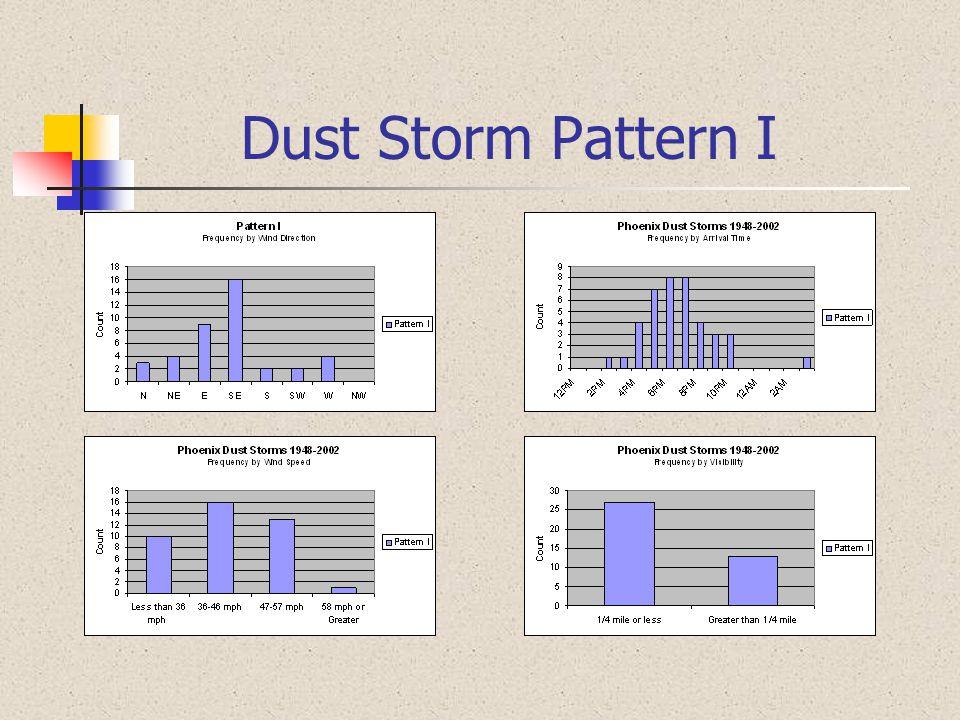 Dust Storm Pattern I