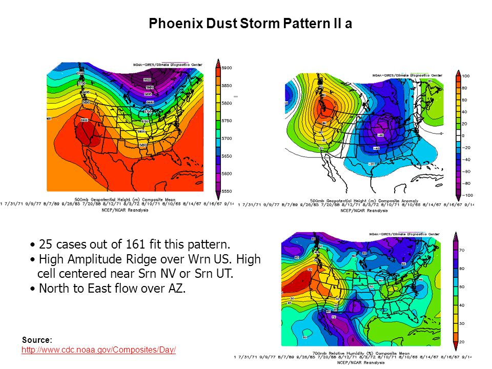 Phoenix Dust Storm Pattern II a Source: http://www.cdc.noaa.gov/Composites/Day/ 25 cases out of 161 fit this pattern.