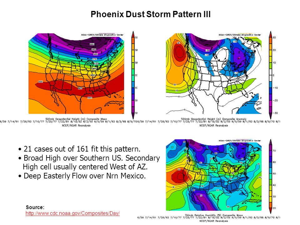 Phoenix Dust Storm Pattern III Source: http://www.cdc.noaa.gov/Composites/Day/ 21 cases out of 161 fit this pattern.