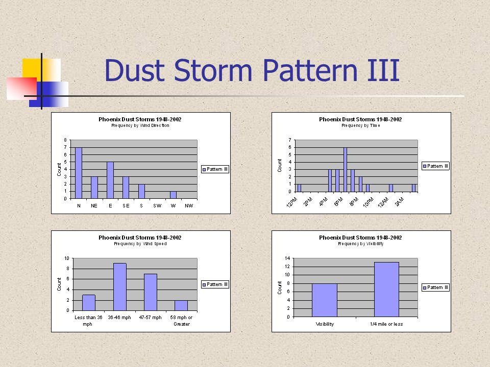 Dust Storm Pattern III