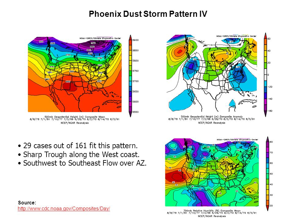 Phoenix Dust Storm Pattern IV Source: http://www.cdc.noaa.gov/Composites/Day/ 29 cases out of 161 fit this pattern.