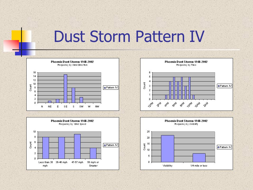 Dust Storm Pattern IV