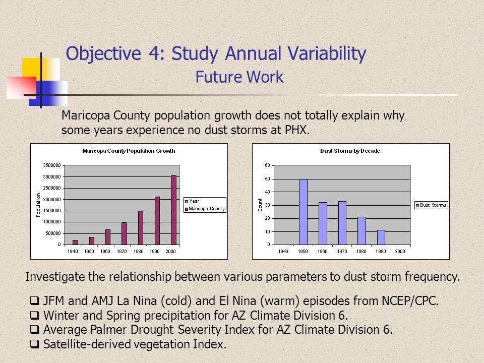 Objective 4: Study Annual Variability Future Work Maricopa County population growth does not totally explain why some years experience no dust storms at PHX.
