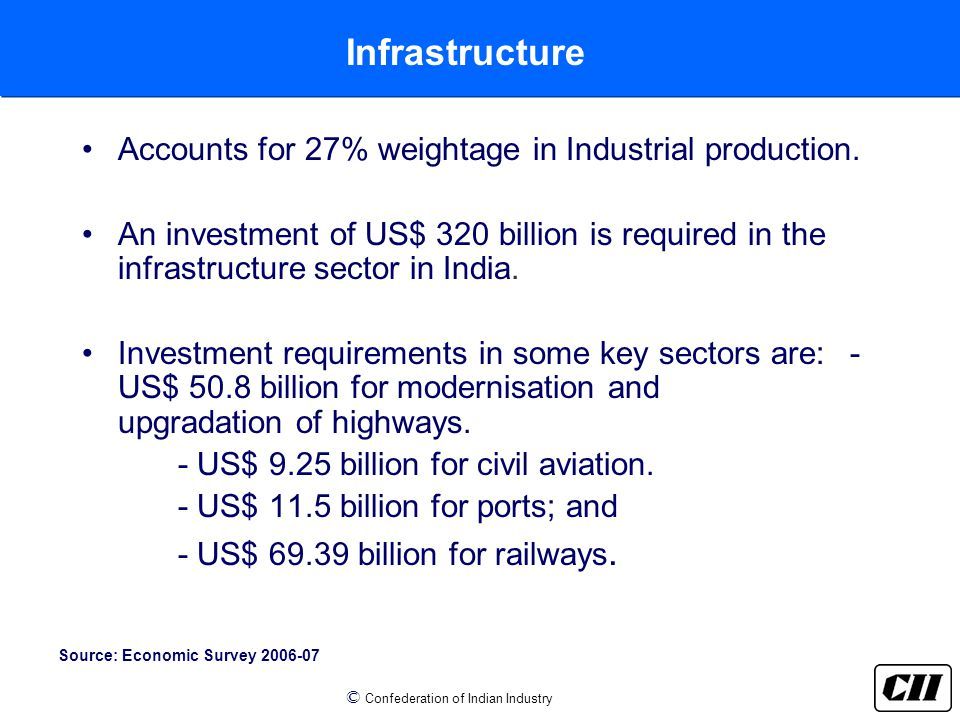© Confederation of Indian Industry Infrastructure Source: Economic Survey 2006-07 Accounts for 27% weightage in Industrial production.