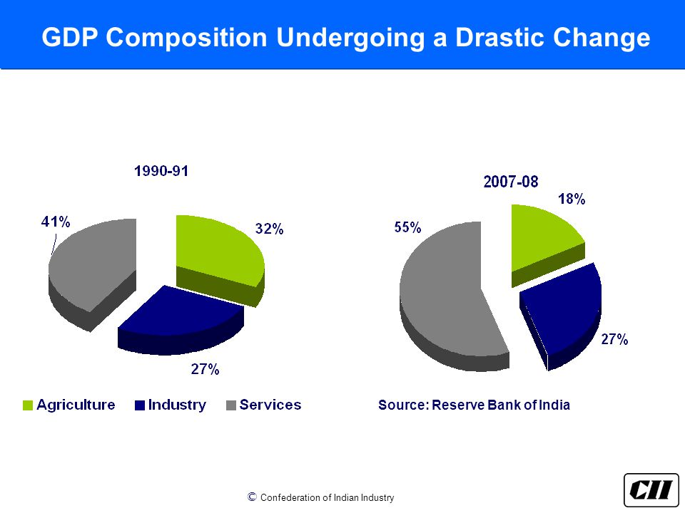 © Confederation of Indian Industry GDP Composition Undergoing a Drastic Change Source: Reserve Bank of India