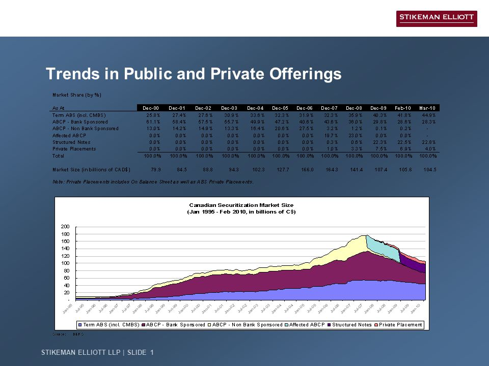 STIKEMAN ELLIOTT LLP | SLIDE 1 Trends in Public and Private Offerings
