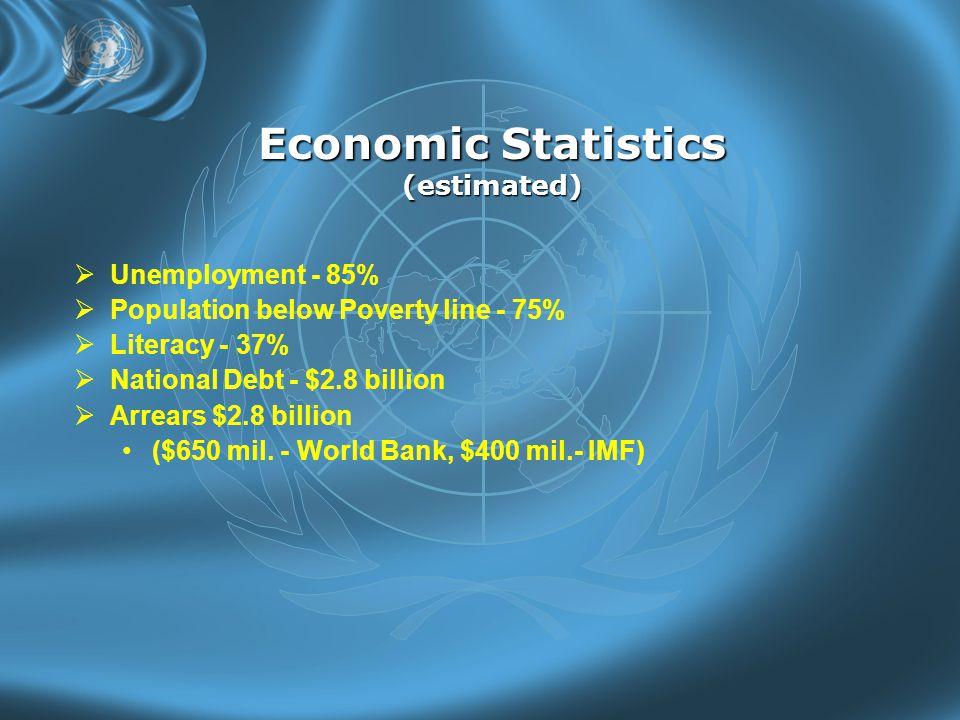 Economic Statistics (estimated)  Unemployment - 85%  Population below Poverty line - 75%  Literacy - 37%  National Debt - $2.8 billion  Arrears $2.8 billion ($650 mil.