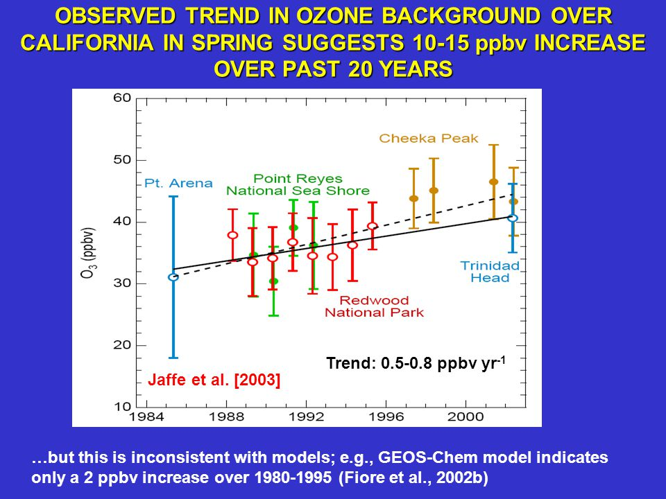 OBSERVED TREND IN OZONE BACKGROUND OVER CALIFORNIA IN SPRING SUGGESTS 10-15 ppbv INCREASE OVER PAST 20 YEARS Trend: 0.5-0.8 ppbv yr -1 Jaffe et al. [2