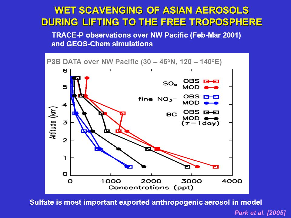 P3B DATA over NW Pacific (30 – 45 o N, 120 – 140 o E) WET SCAVENGING OF ASIAN AEROSOLS DURING LIFTING TO THE FREE TROPOSPHERE Park et al. [2005] TRACE