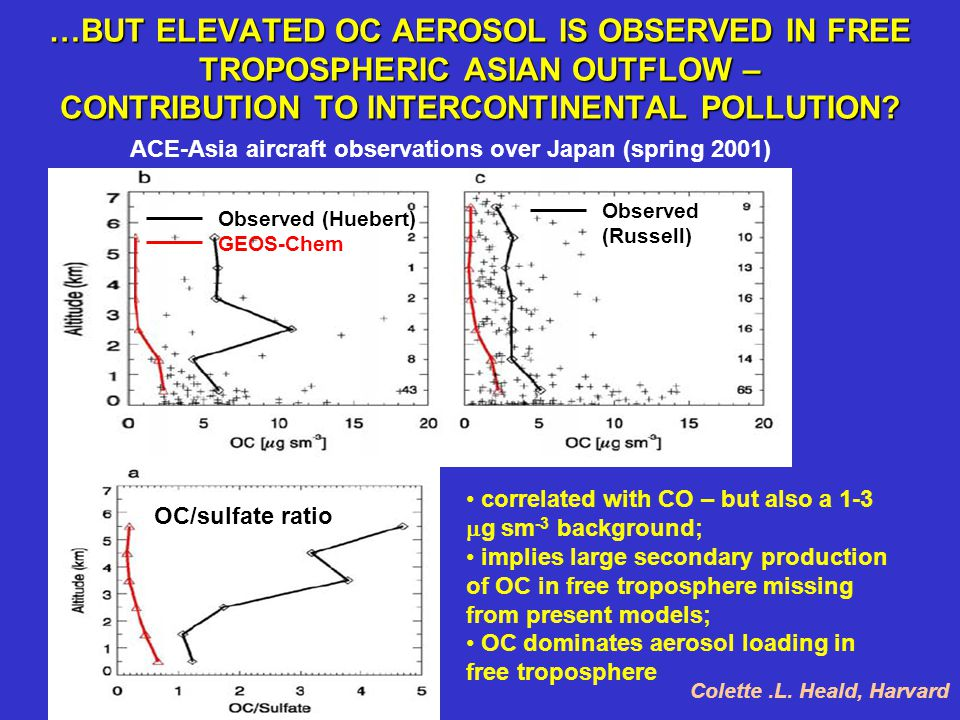 …BUT ELEVATED OC AEROSOL IS OBSERVED IN FREE TROPOSPHERIC ASIAN OUTFLOW – CONTRIBUTION TO INTERCONTINENTAL POLLUTION? ACE-Asia aircraft observations o