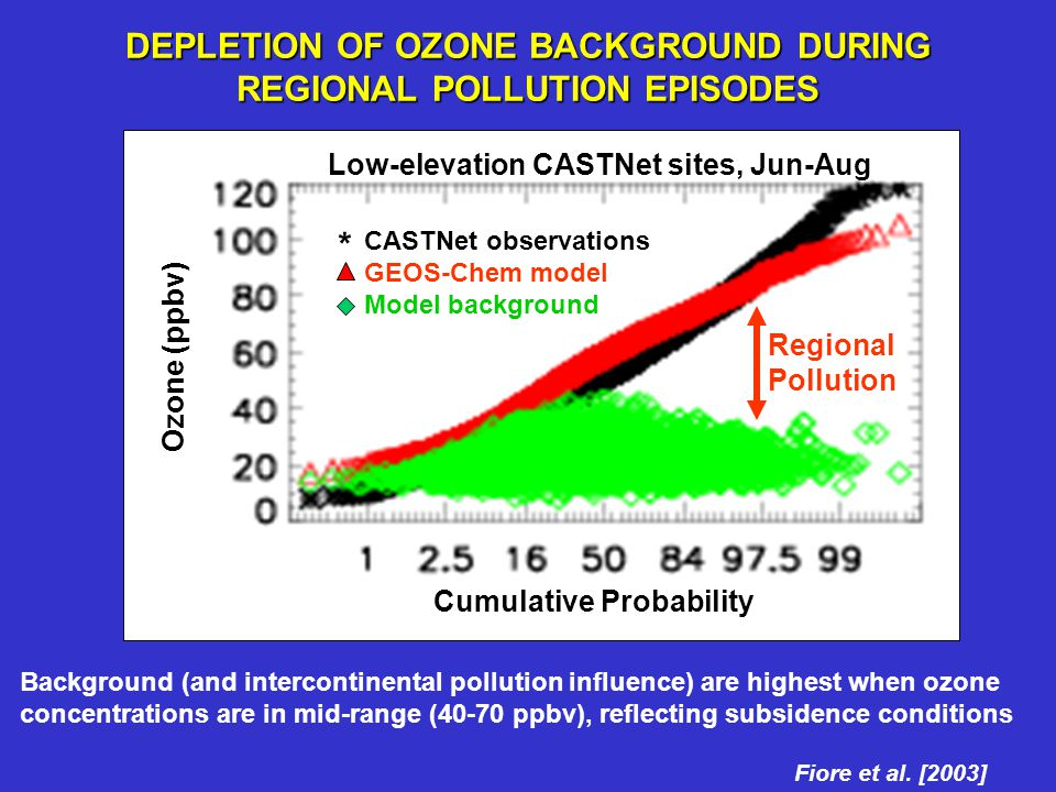 Regional Pollution Ozone (ppbv) Cumulative Probability Low-elevation CASTNet sites, Jun-Aug CASTNet observations GEOS-Chem model Model background * DE