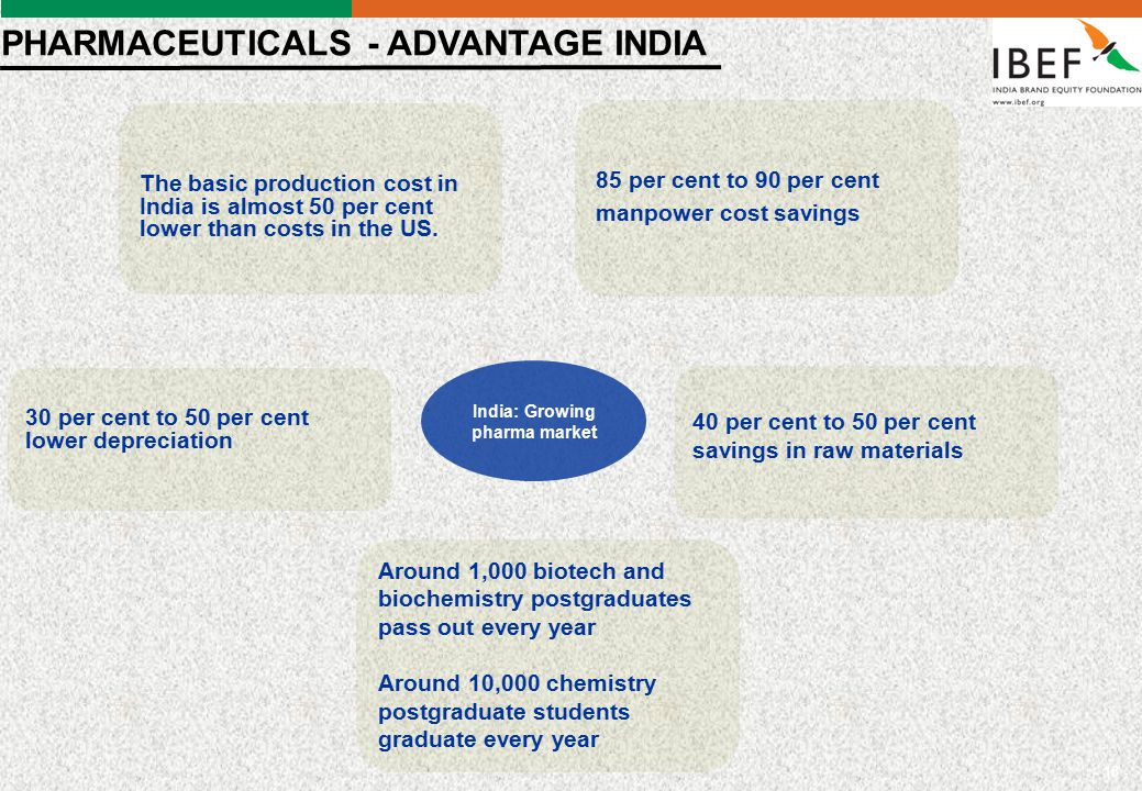 - 18 - PHARMACEUTICALS - ADVANTAGE INDIA The basic production cost in India is almost 50 per cent lower than costs in the US.