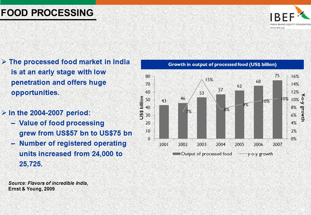 - 21 -  The processed food market in India is at an early stage with low penetration and offers huge opportunities.  In the 2004-2007 period: – Valu