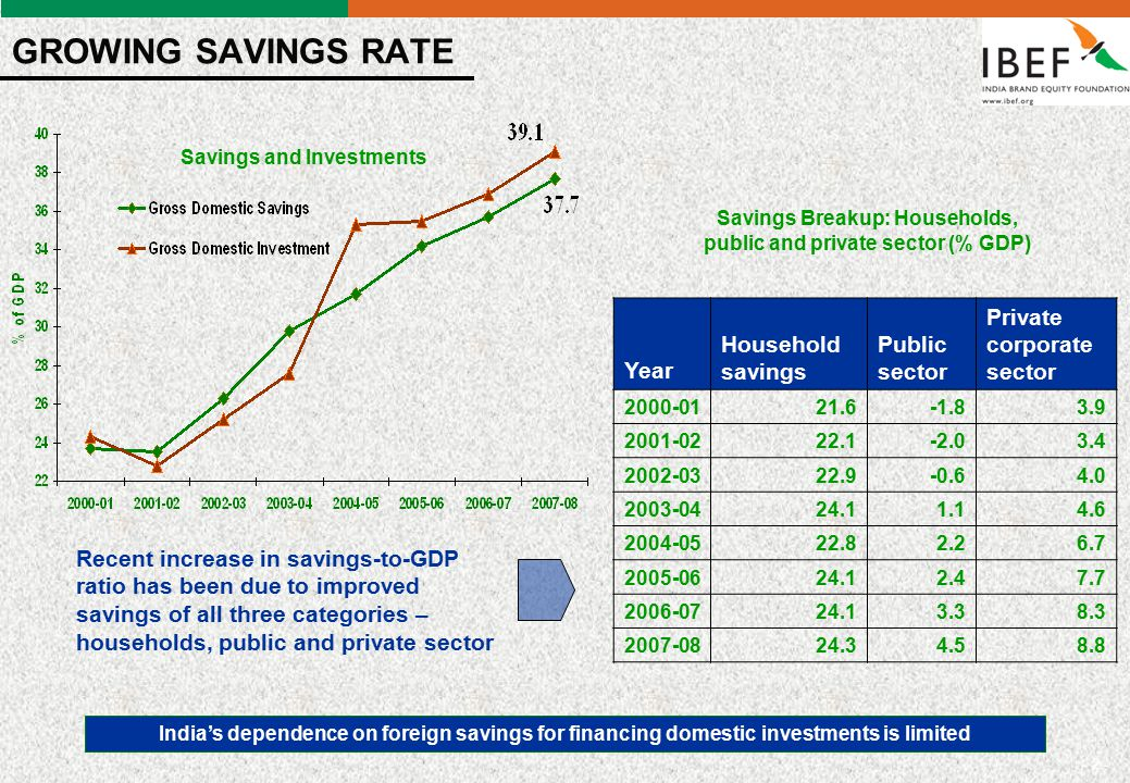 - 2 - GROWING SAVINGS RATE Year Household savings Public sector Private corporate sector 2000-0121.6-1.83.9 2001-0222.1-2.03.4 2002-0322.9-0.64.0 2003-0424.11.14.6 2004-0522.82.26.7 2005-0624.12.47.7 2006-0724.13.38.3 2007-0824.34.58.8 Savings and Investments Savings Breakup: Households, public and private sector (% GDP) Recent increase in savings-to-GDP ratio has been due to improved savings of all three categories – households, public and private sector India's dependence on foreign savings for financing domestic investments is limited