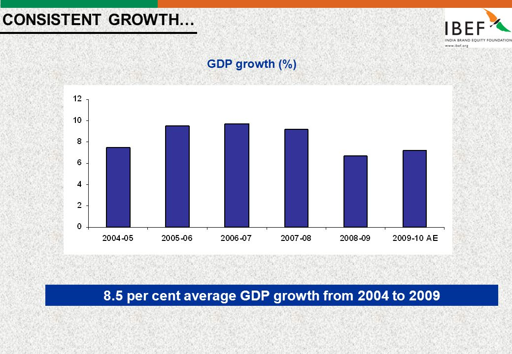 - 4 - Source: IMF India is set to grow faster than other regions (Annual Percentage change) Economies20082009Projections 2010 2011 World 3.0-0.83.94.3 Advanced Economies 0.5-3.22.12.4 United States 0.4-2.52.72.4 Euro Area 0.6-3.91.01.6 Japan -1.2-5.31.72.2 Developing Asia 7.96.58.4 China 9.68.710.09.7 India 7.35.67.77.8 Brazil 5.1-0.44.73.7 …OUTPACING THE WORLD