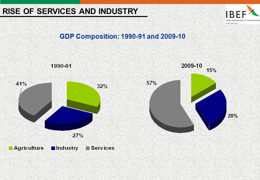 - 5 - GDP Composition: 1990-91 and 2009-10 RISE OF SERVICES AND INDUSTRY