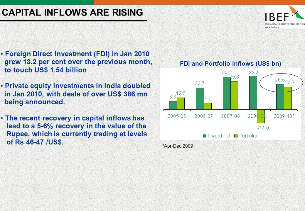 - 6 - FDI and Portfolio Inflows (US$ bn) *Apr-Dec 2009 CAPITAL INFLOWS ARE RISING Foreign Direct Investment (FDI) in Jan 2010 grew 13.2 per cent over the previous month, to touch US$ 1.54 billion Private equity investments in India doubled in Jan 2010, with deals of over US$ 386 mn being announced.