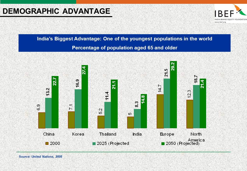 - 19 - IT & ITeS India topped the A.T.