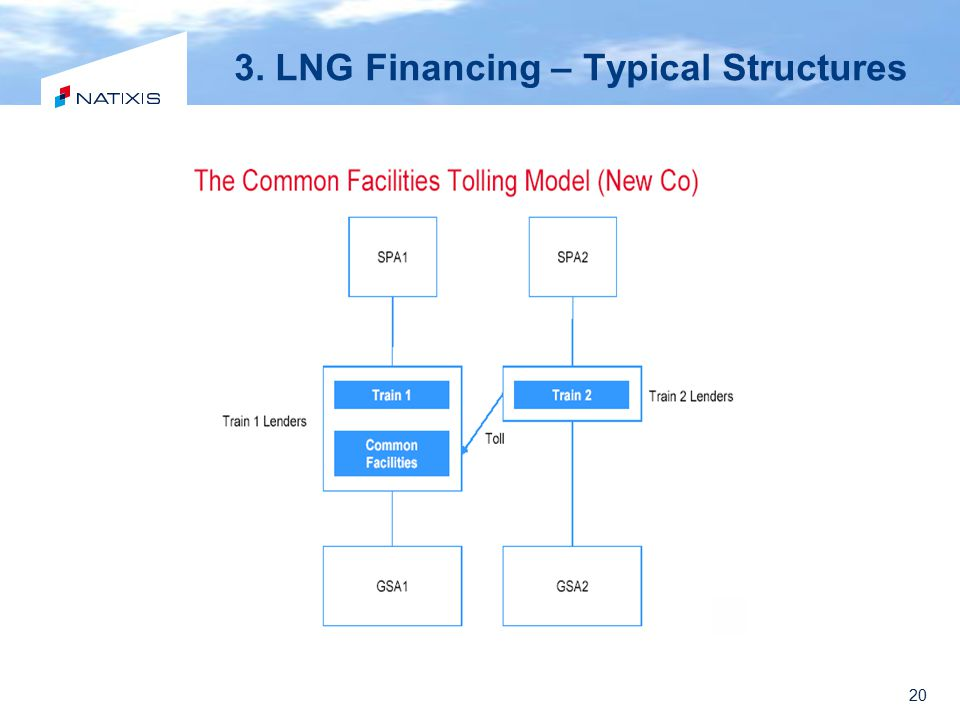 20 3. LNG Financing – Typical Structures