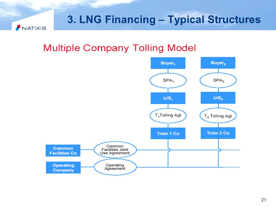 21 3. LNG Financing – Typical Structures