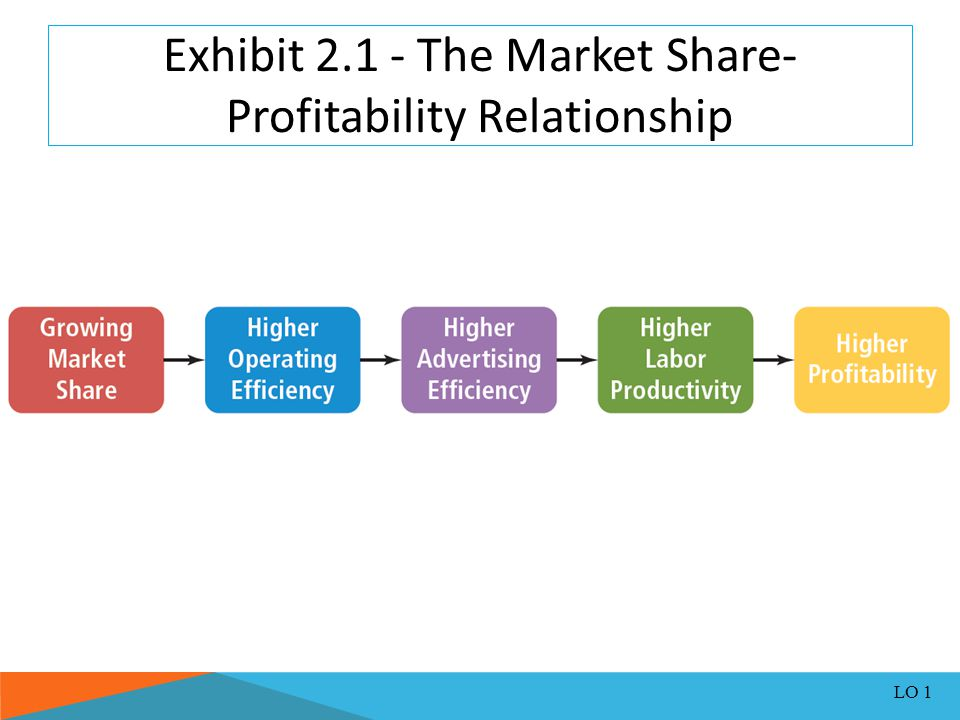 Financial Objectives Profit-based objectives: Deal directly with the monetary return a retailer desires from its business Profit - Aggregate total of net profit after taxes Profit can be expressed as a percentage of net sales It can also be defined in terms of return on investment (ROI) Stockouts: Products that are out of stock and unavailable to customers when required LO 1