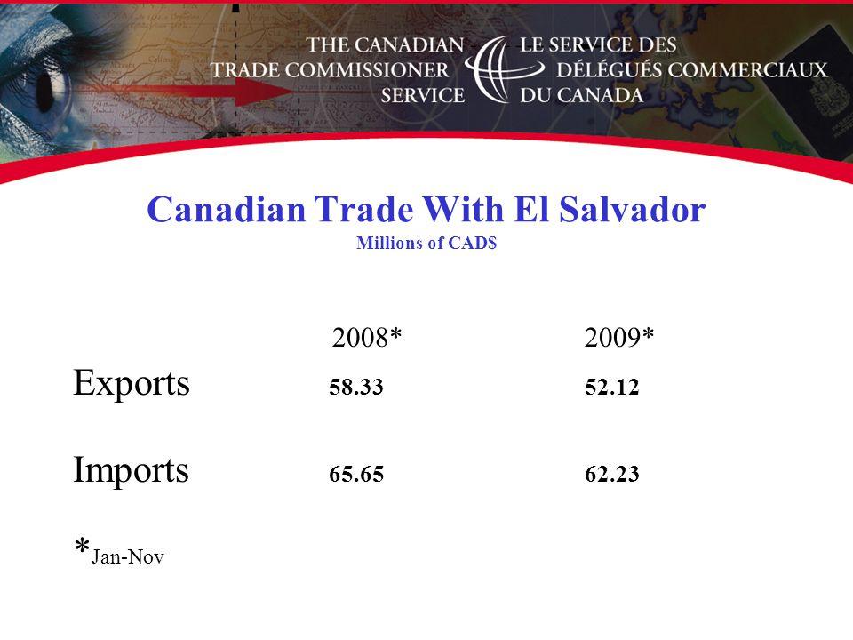 Canadian Trade With El Salvador Millions of CAD$ 2008*2009* Exports 58.3352.12 Imports 65.6562.23 * Jan-Nov