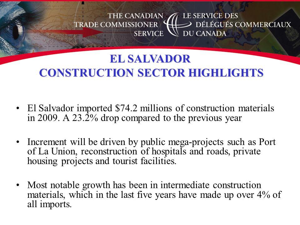 El Salvador imported $74.2 millions of construction materials in 2009.