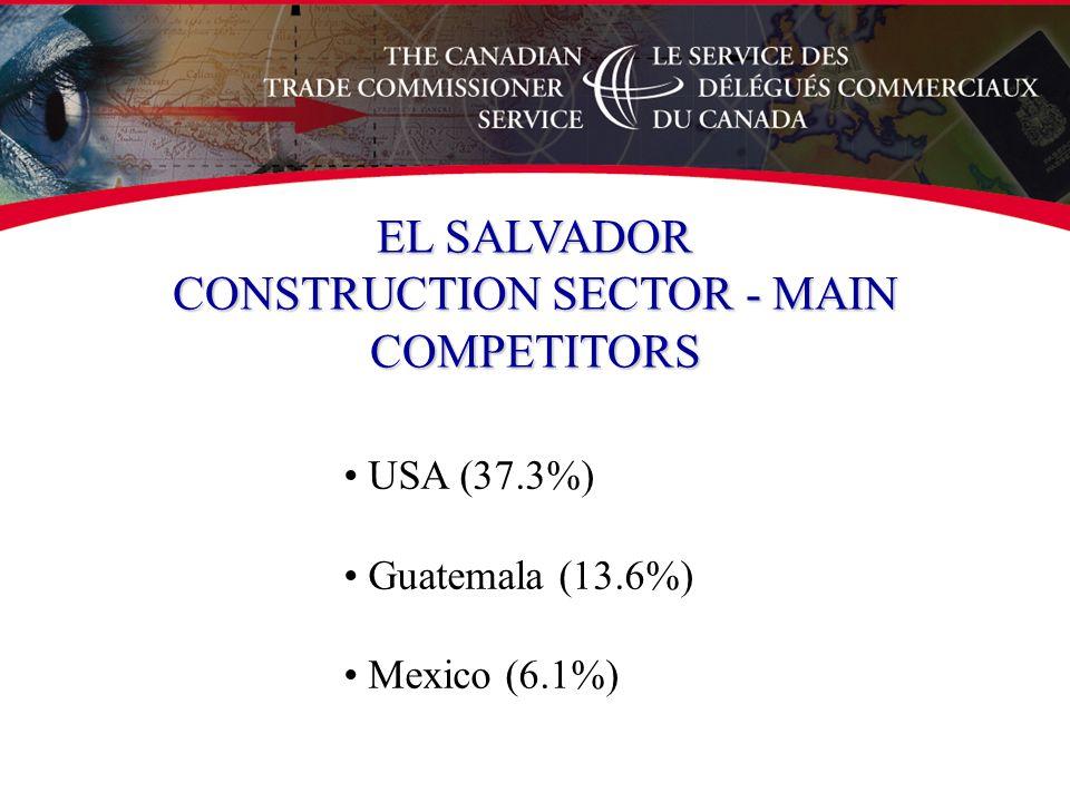 USA (37.3%) Guatemala (13.6%) Mexico (6.1%) EL SALVADOR CONSTRUCTION SECTOR - MAIN COMPETITORS