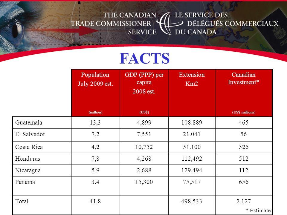 FACTS Population July 2009 est. GDP (PPP) per capita 2008 est.