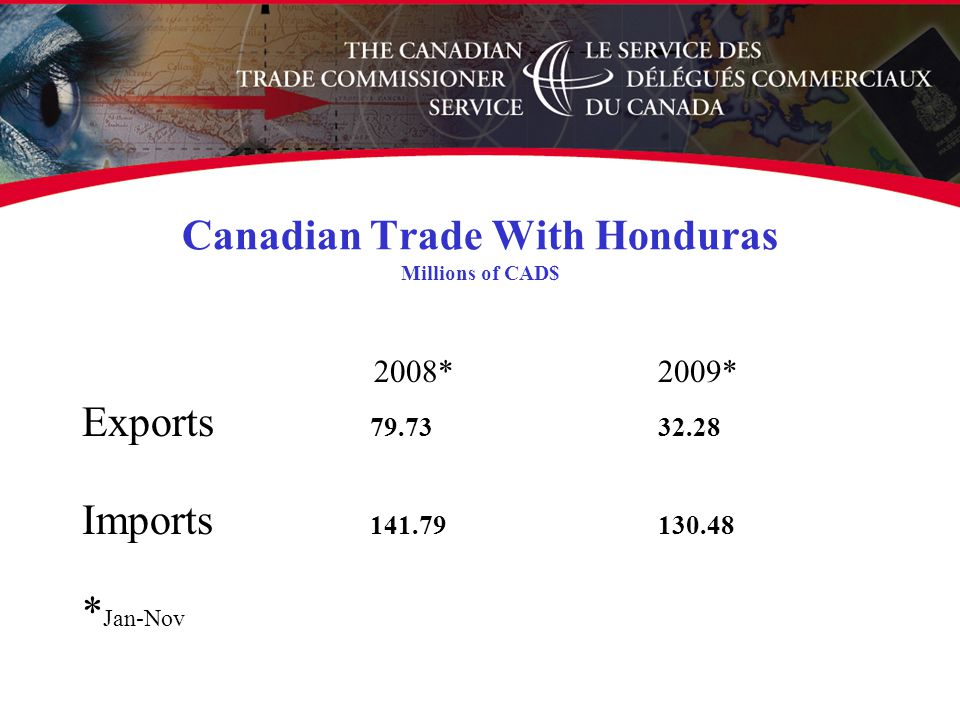 Canadian Trade With Honduras Millions of CAD$ 2008*2009* Exports 79.7332.28 Imports 141.79130.48 * Jan-Nov