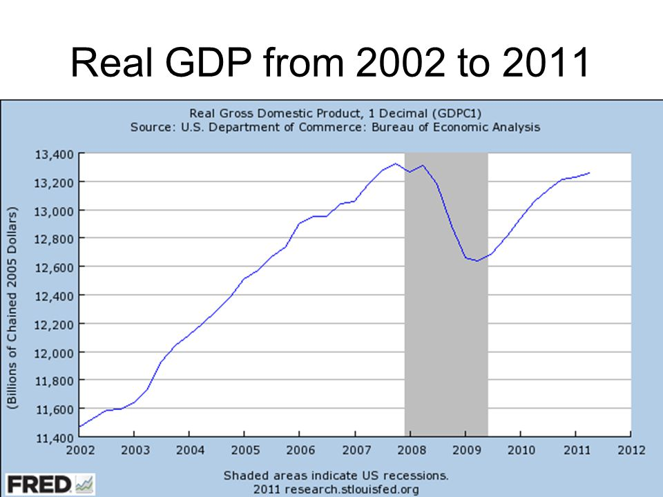 Real GDP from 2002 to 2011