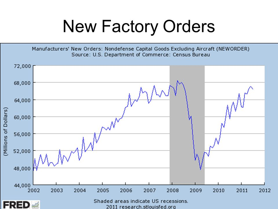 New Factory Orders