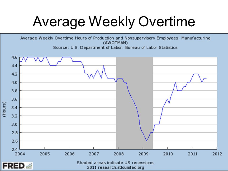 Average Weekly Overtime