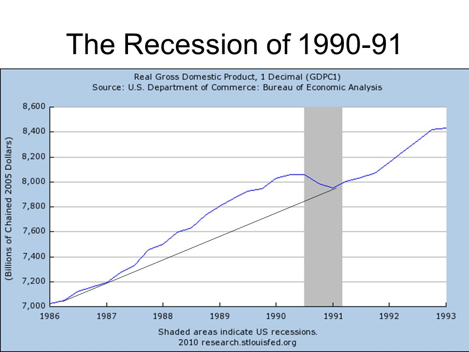 The Recession of 1990-91