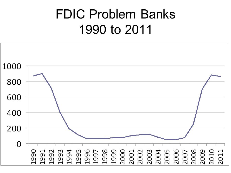 FDIC Problem Banks 1990 to 2011