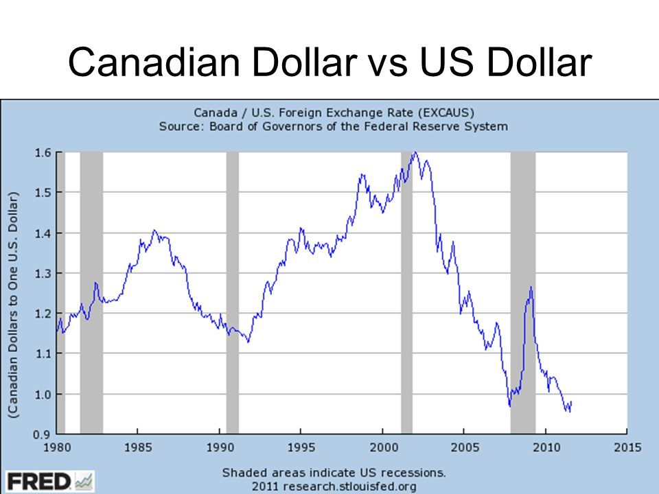 Canadian Dollar vs US Dollar