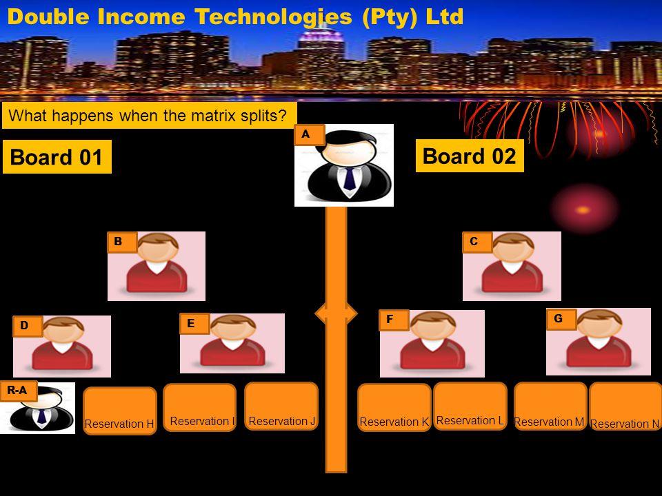 Double Income Technologies (Pty) Ltd What happens when the matrix splits? R-A G F E D CB Reservation H Reservation K Reservation J Reservation I Reser