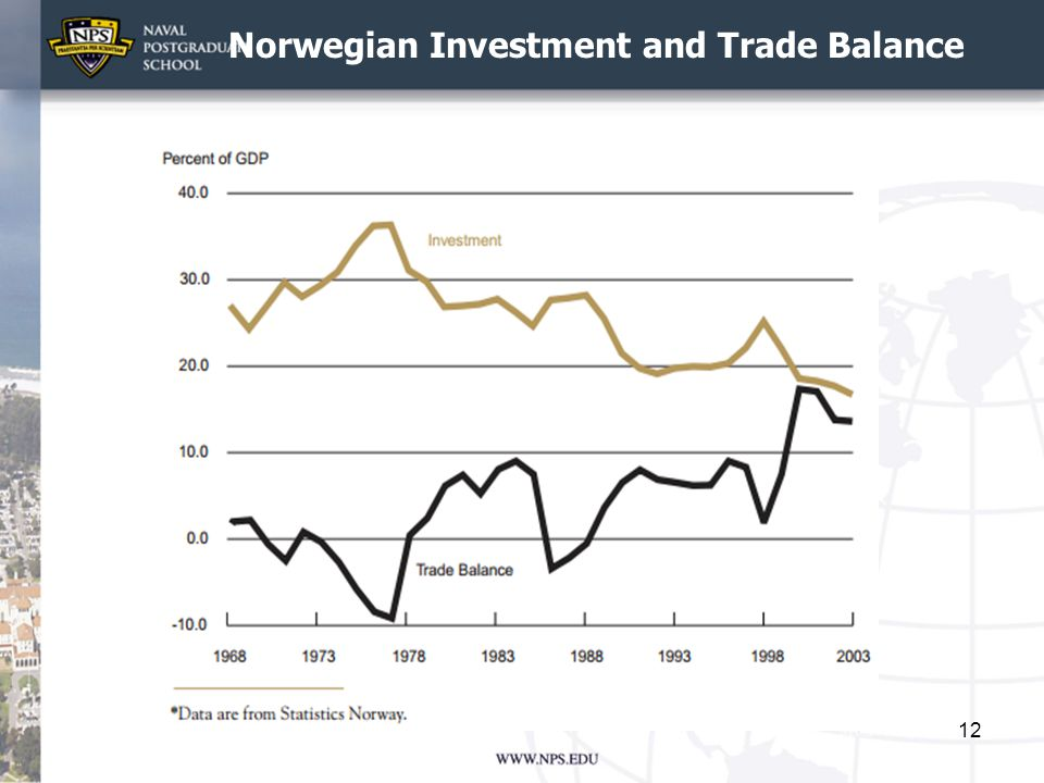 Norwegian Investment and Trade Balance 12