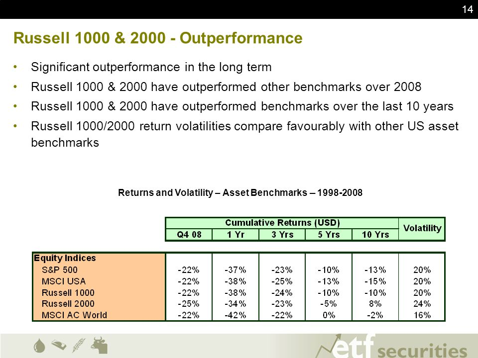 14 Russell 1000 & 2000 - Outperformance Significant outperformance in the long term Russell 1000 & 2000 have outperformed other benchmarks over 2008 R