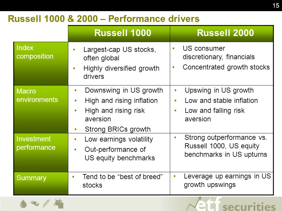 15 Russell 1000 & 2000 – Performance drivers Russell 1000 Russell 2000 Index composition Macro environments Investment performance Summary Largest-cap