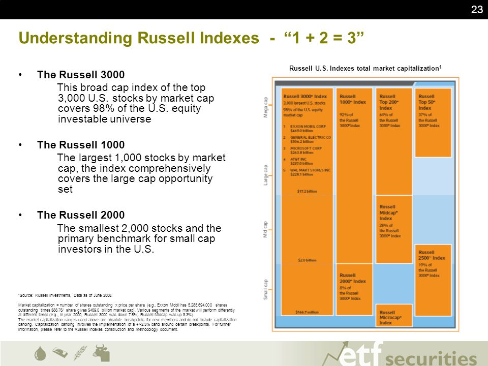 "23 Understanding Russell Indexes - ""1 + 2 = 3"" The Russell 3000 This broad cap index of the top 3,000 U.S. stocks by market cap covers 98% of the U.S."