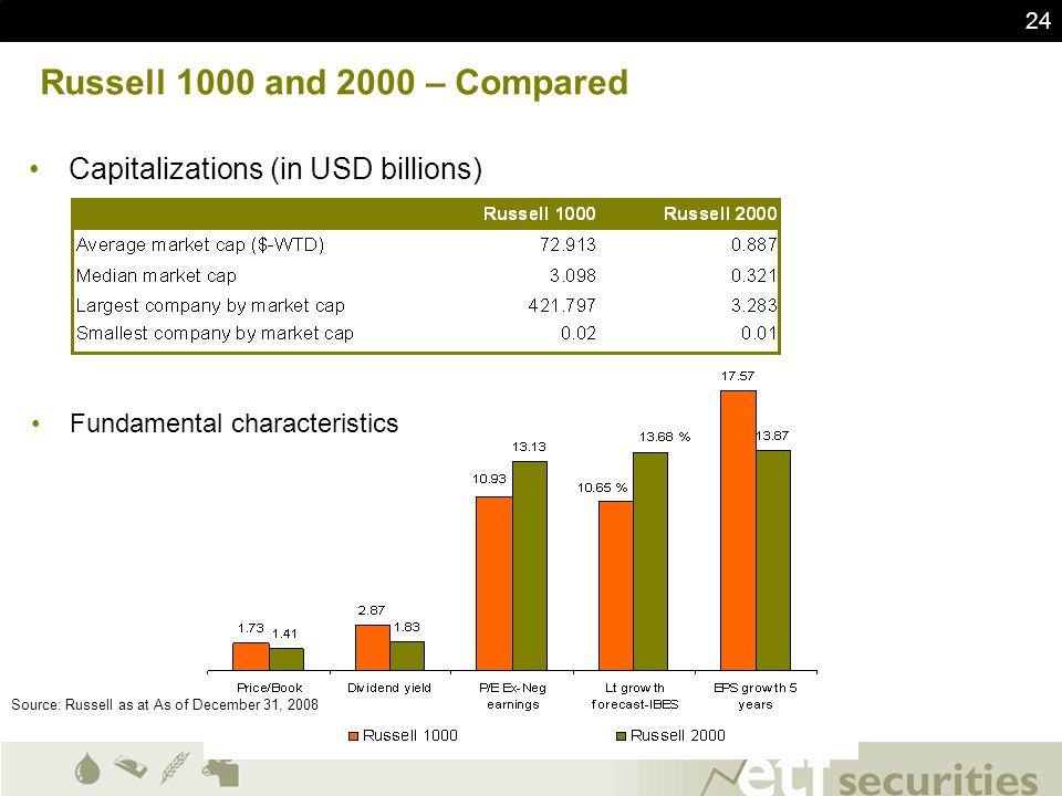 24 Russell 1000 and 2000 – Compared Capitalizations (in USD billions) Fundamental characteristics Source: Russell as at As of December 31, 2008
