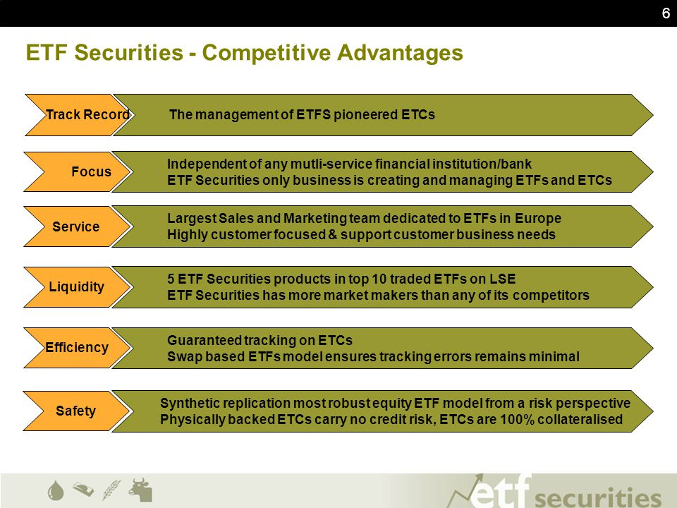 17 ETF Securities - Competitive Advantages The management of ETFS pioneered ETCs Independent of any mutli-service financial institution/bank ETF Securities only business is creating and managing ETFs and ETCs Largest Sales and Marketing team dedicated to ETFs in Europe Highly customer focused & support customer business needs 5 ETF Securities products in top 10 traded ETFs on LSE ETF Securities has more market makers than any of its competitors Guaranteed tracking on ETCs Swap based ETFs model ensures tracking errors remains minimal Synthetic replication most robust equity ETF model from a risk perspective Physically backed ETCs carry no credit risk, ETCs are 100% collateralised Track Record Focus Service Liquidity Efficiency Safety