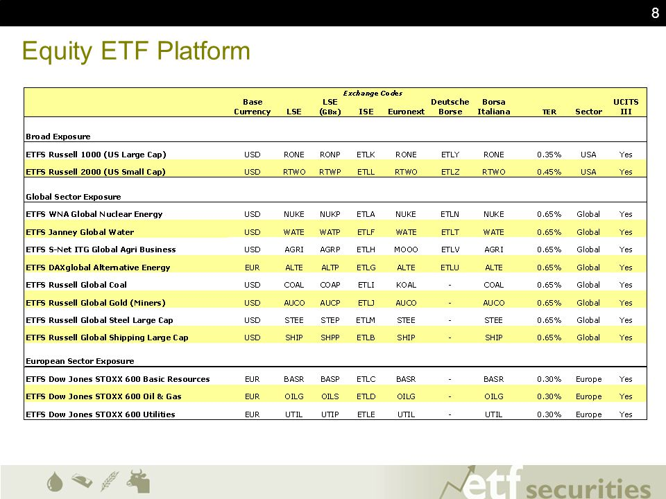 19 ETF Securities & Market Maker Contacts Website:www.etfsecurities.comwww.etfsecurities.com LSE: www.londonstockexchange.com/etcswww.londonstockexchange.com/etcs Deutsche Boerse:www.deutsche-boerse.com/etcswww.deutsche-boerse.com/etcs NYSE-Euronext:www.euronext.com/etcswww.euronext.com/etcs Borsa Italiana: www.borsaitaliana.it/etfwww.borsaitaliana.it/etf Irish Stock Exchange:www.ise.ie/etfwww.ise.ie/etf ETF Securities contact –+44 20 7448 4330 (UK Representative) –info@etfsecurities.com Market Maker & Authorised Participant contacts: Flow Traders+31 (0)207 996 777 UBS+44 (0)207 568 8416 HSBC+44 (0)207 991 5187 Nyenburgh+31 (0)205 213 934 Citigroup+44 (0)207 986 2355 Banca IMI+39 02 7261 2196 Morgan Stanley+44 (0)207 425 6365 LaBranche+44 (0)207 965 4566 Susquehanna+353 (0)1802 8018 UniCredit HVB+44 (0)207 826 6921 Merrill Lynch+44 (0)207 996 1034 Winterflood+44 (0)203 100 0105 Barclays Capital+44 (0)207 773 8500 JP Morgan+44 (0)207 779 3129 Societe Generale+44 (0)207 762 5450 Saen Options BV +31 (0)207 974 000 RBS+44 (0)207 678 9218 Commerzbank+49 (0)69 136 22088